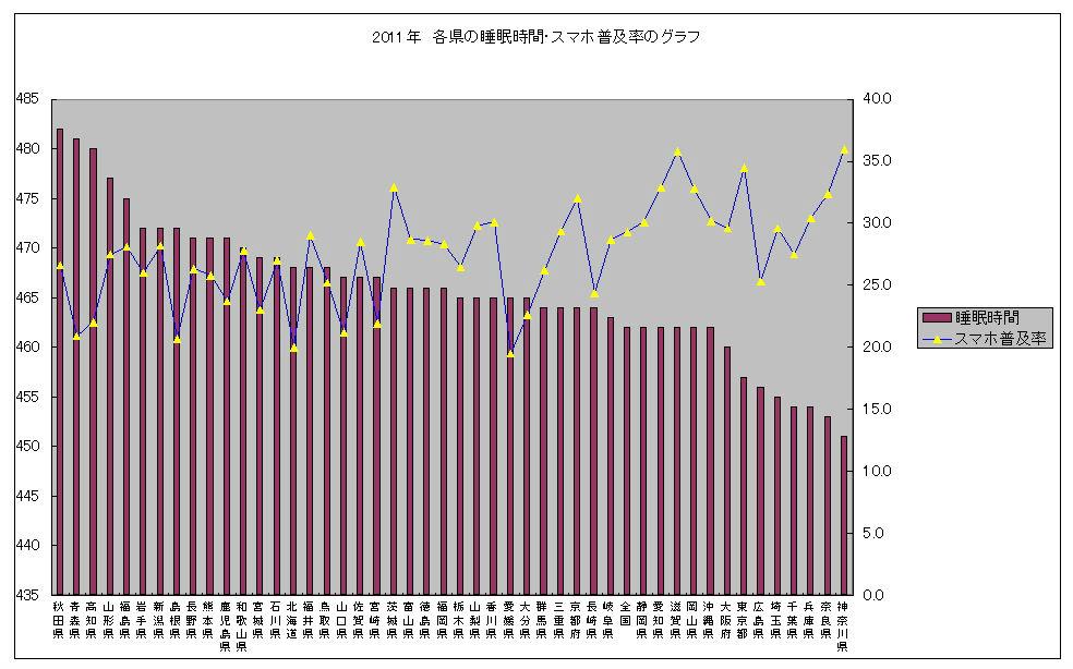 2011年各県の睡眠時間・スマホの普及率のグラフ