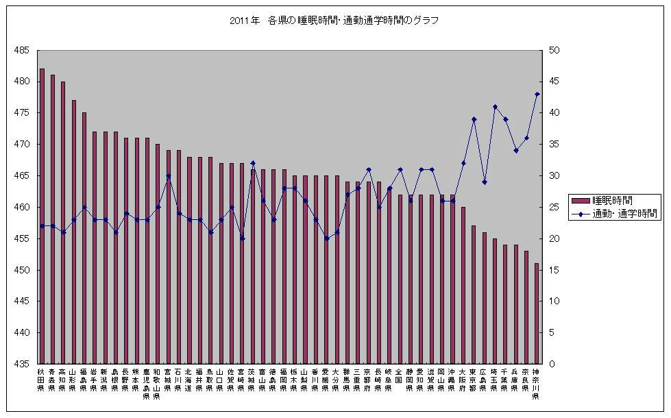 2011年各県の睡眠時間・通勤通学時間のグラフ