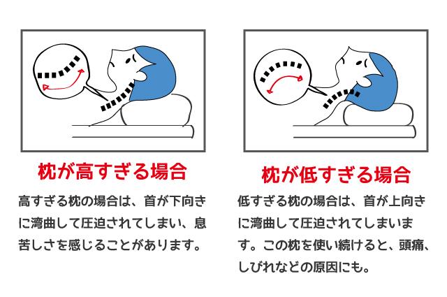高すぎる枕と低すぎる枕の違いを書いた画像