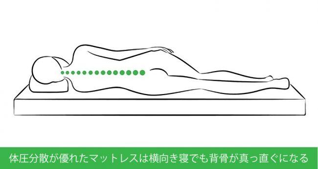 体圧分散に優れた高反発マットレスの背骨のイラスト