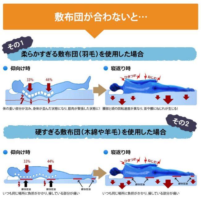 マットレスの体圧分散についての画像