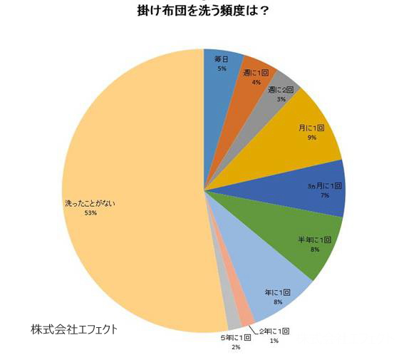 掛け布団の洗う頻度アンケート調査結果の円グラフ