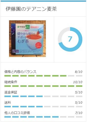伊藤園のテアニン麦茶を評価したグラフ