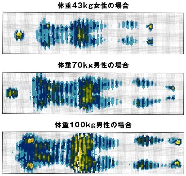 ビブラート1の体圧分散試験の画像